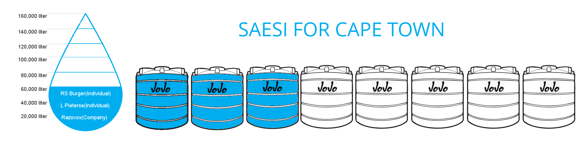 SAESI For Cape Town Water Project